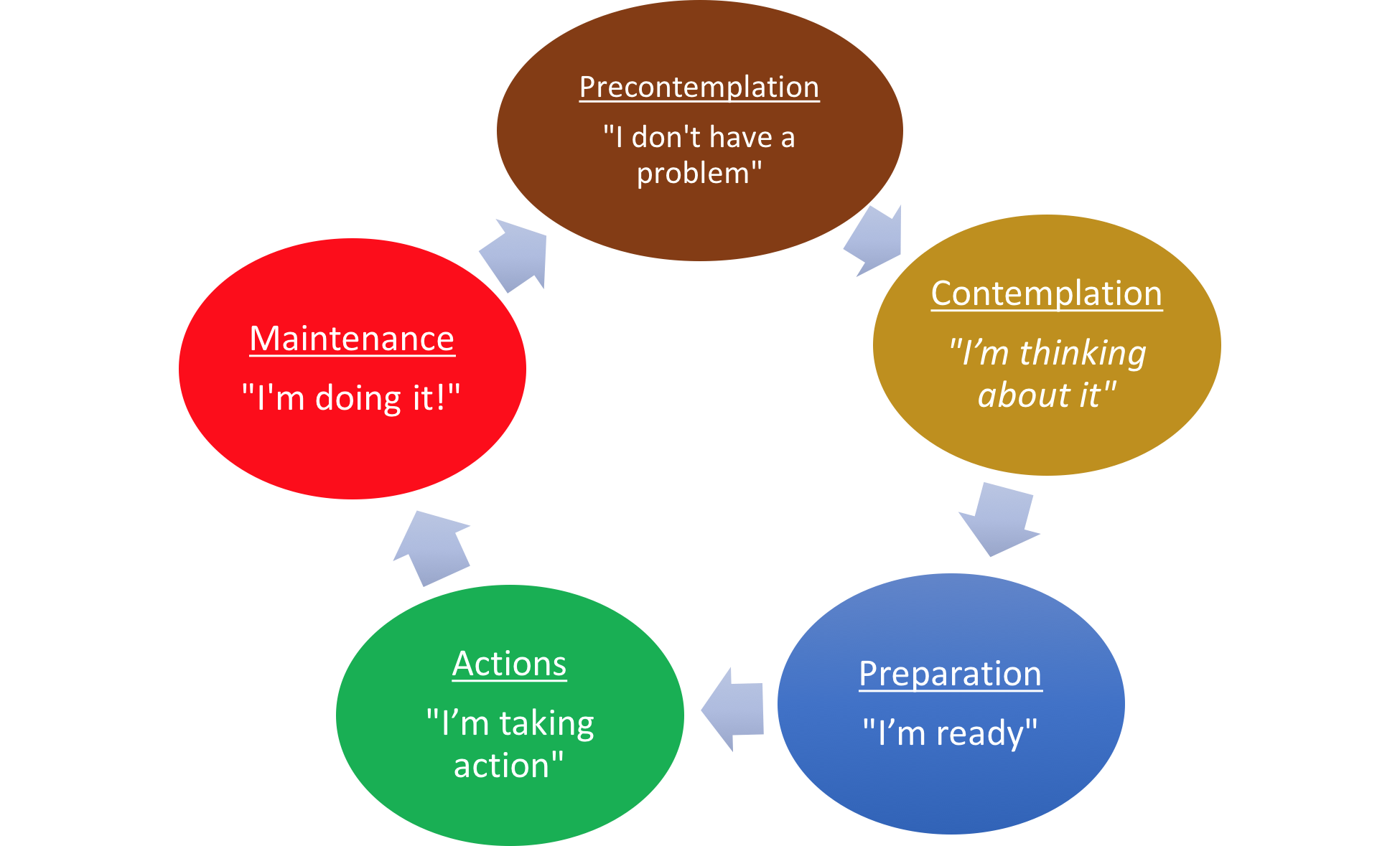 Cycle of he problem